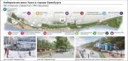 Обсуждение дизайн-проектов общественных пространств Оренбурга