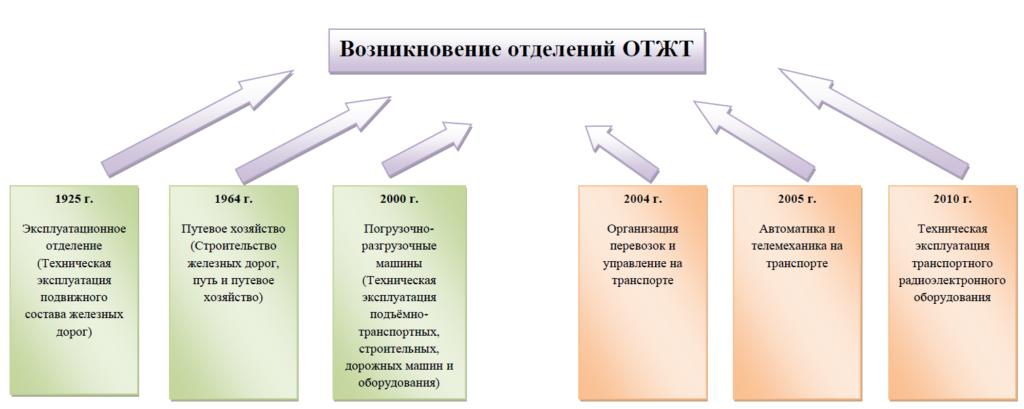 История ОТЖТ